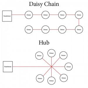 Hub vs Daisy Chain Layout