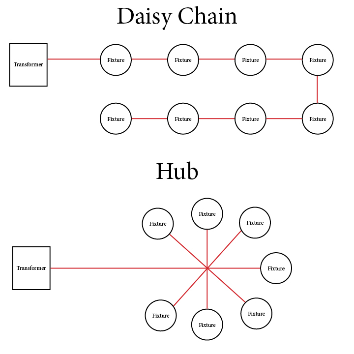 hub vs daisy chain layout - abulous lighting