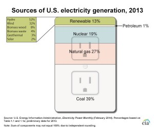US Energy Generation