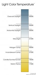 outdoor landscape lighting Color-Temperature-Chart in kelvin